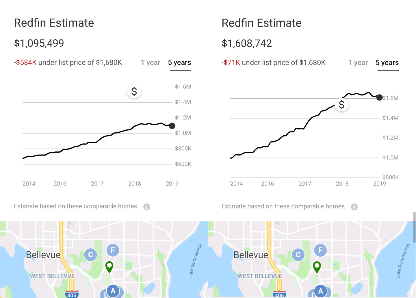 Redfin Estimate at $1,095,499 on 09/27/2019 (left) vs. $1,608,742 on 09/28/2019 (right)
